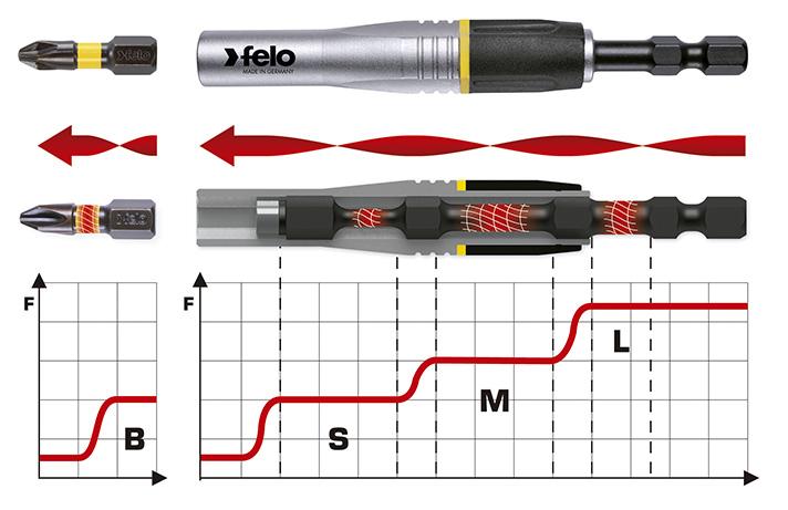 Porta-puntas para atornilladores de impacto Felo 4IMPACT