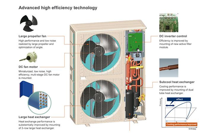 La serie JII de Fujitsu presenta mayor potencia en calefacción