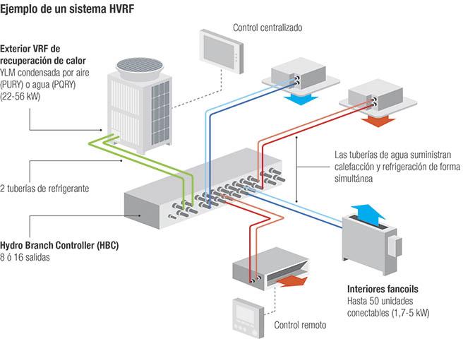 La propiedad buscó un sistema de climatización que aunara eficiencia, confort y mínimos costes en mantenimiento