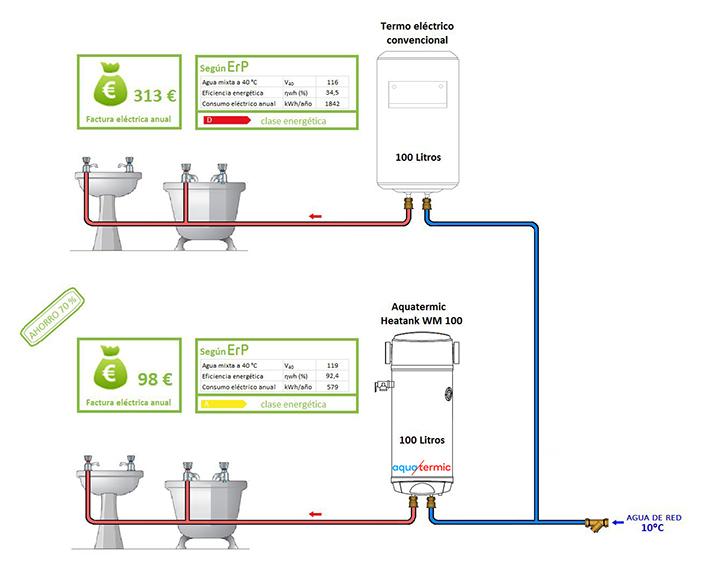 Los sistemas de calefacci n basados en la aerotermia permiten ahorrar hasta un 75 de la factura - Sistemas calefaccion electrica ...