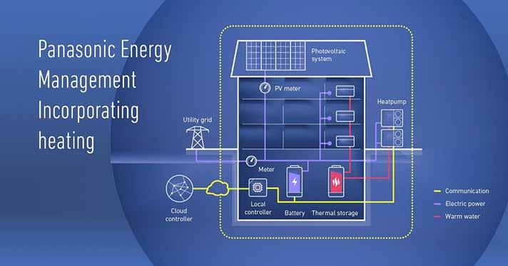 Panasonic desarrolla soluciones de energía y climatización para que la casa sea sostenible