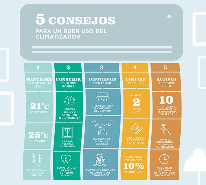 Eurofred ofrece 5 consejos para realizar un uso más eficiente del aire acondicionado en verano
