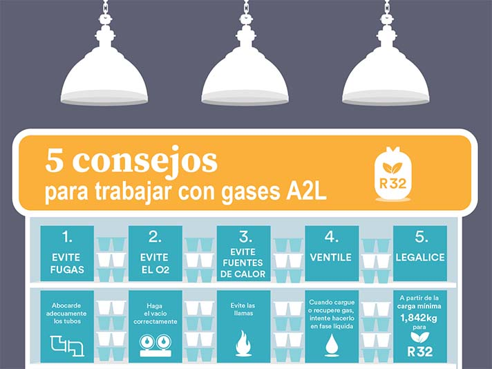 Eurofred ofrece consejos para el trabajo con gases A2L