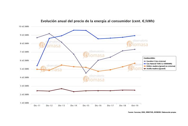 Evaluación anual del precio de la energía al consumidor