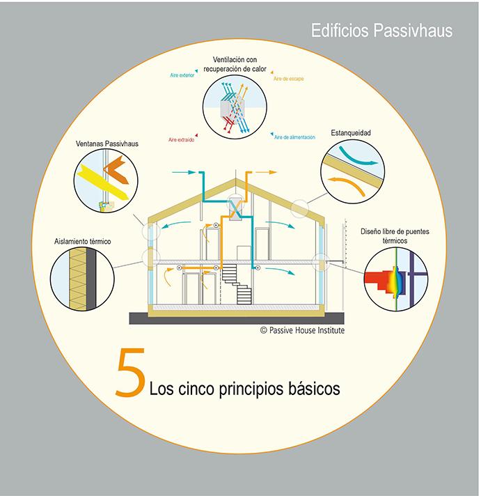 La asociación celebra que la versión revisada incluye importantes avances sobre permeabilidad y aislamientos
