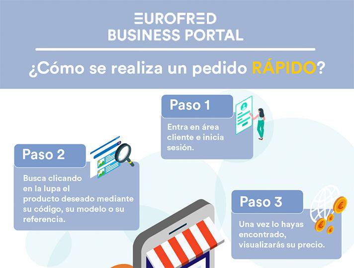 Eurofred Business Portal (EBP) es un nuevo portal digital para profesionales
