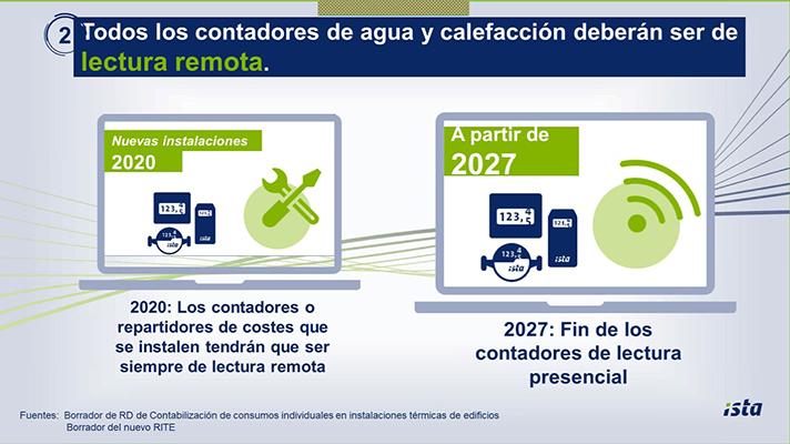 ISTA tiene más de un millón de contadores de agua y calefacción con lectura remota instalados en España