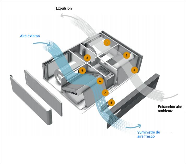 Con KRH2 'Clean Air', Giacomini ofrece una solución para la renovación del aire en edificios que no disponen de este tipo de instalación