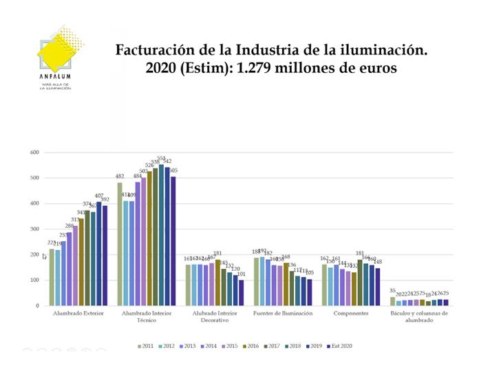 La facturación anual fue de 1.279 millones de euros en 2020