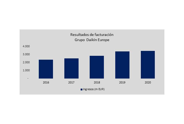 El crecimiento de las ventas es resultado de una mayor demanda de equipos de climatización residenciales, especialmente en el noroeste de Europa, impulsado por el aumento del teletrabajo