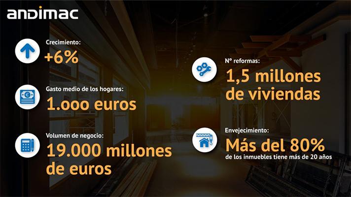 Andimac prevé que los hogares españoles gastarán este año unos 1.000 euros en materiales de construcción y que se reformarán 1,5 millones de viviendas